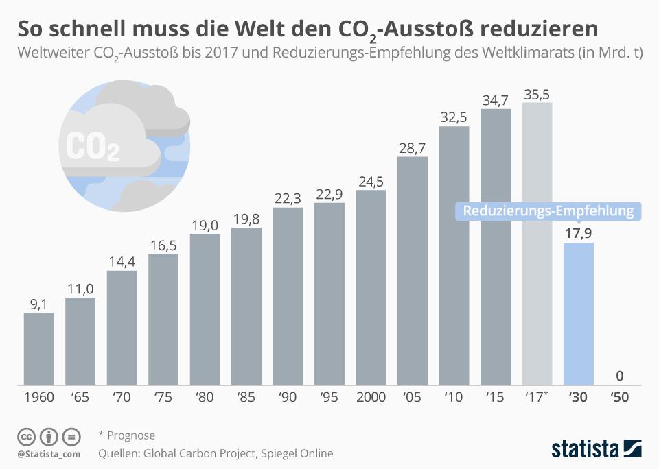 Infografik: So schnell muss die Welt den CO2-Ausstoß reduzieren | Statista