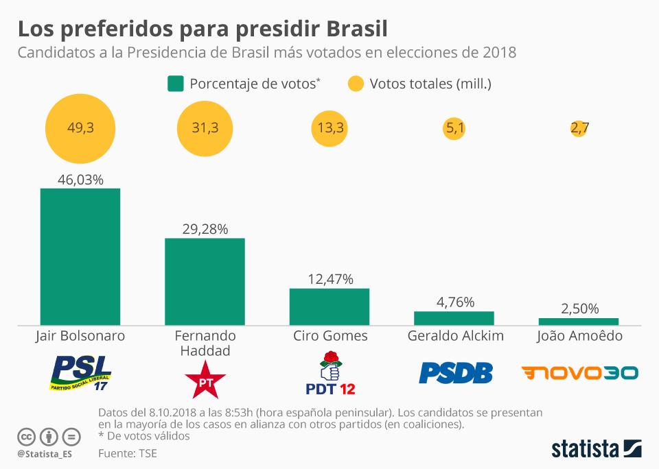 Infografía: Bolsonaro se impone en la primera vuelta de las elecciones de Brasil | Statista