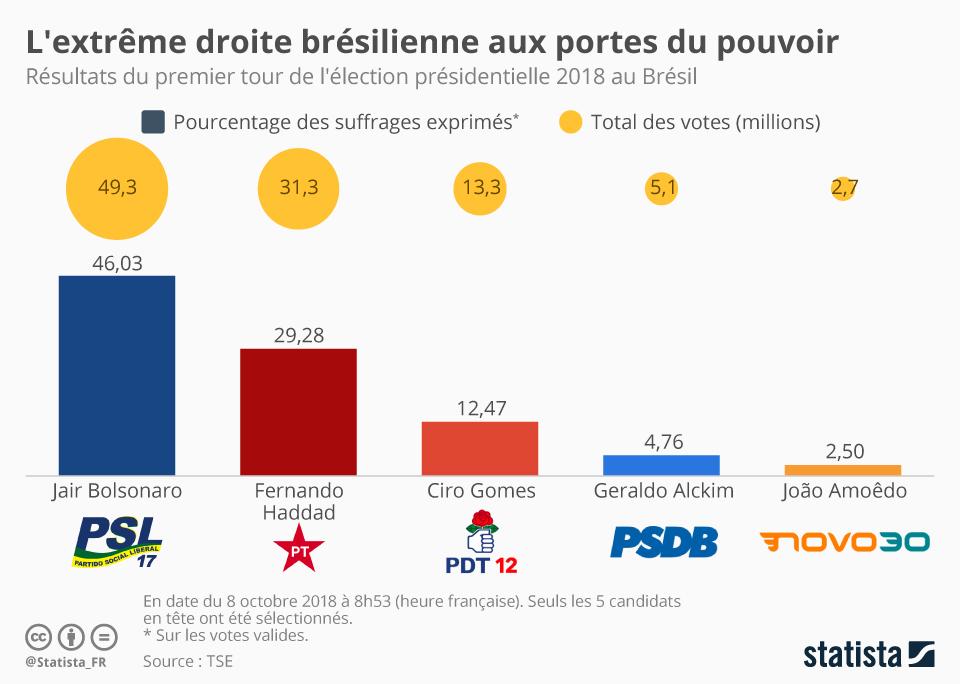 Infographie: L'extrême droite brésilienne aux portes du pouvoir | Statista
