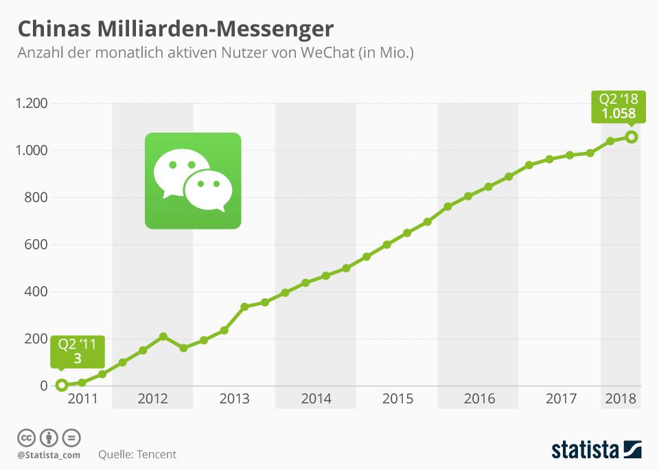 Infografik: Chinas Milliarden-Messenger | Statista