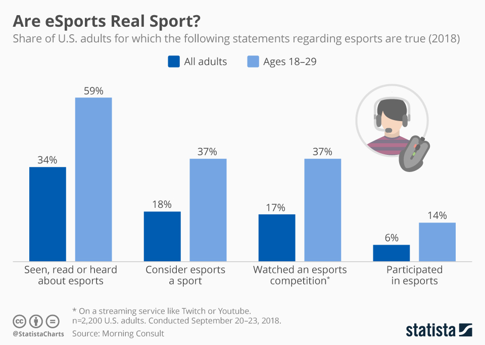 Infographic: Are eSports Real Sport? | Statista