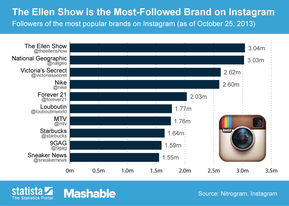 Infographic: The Ellen Show is the Most-Followed Brand on Instagram | Statista