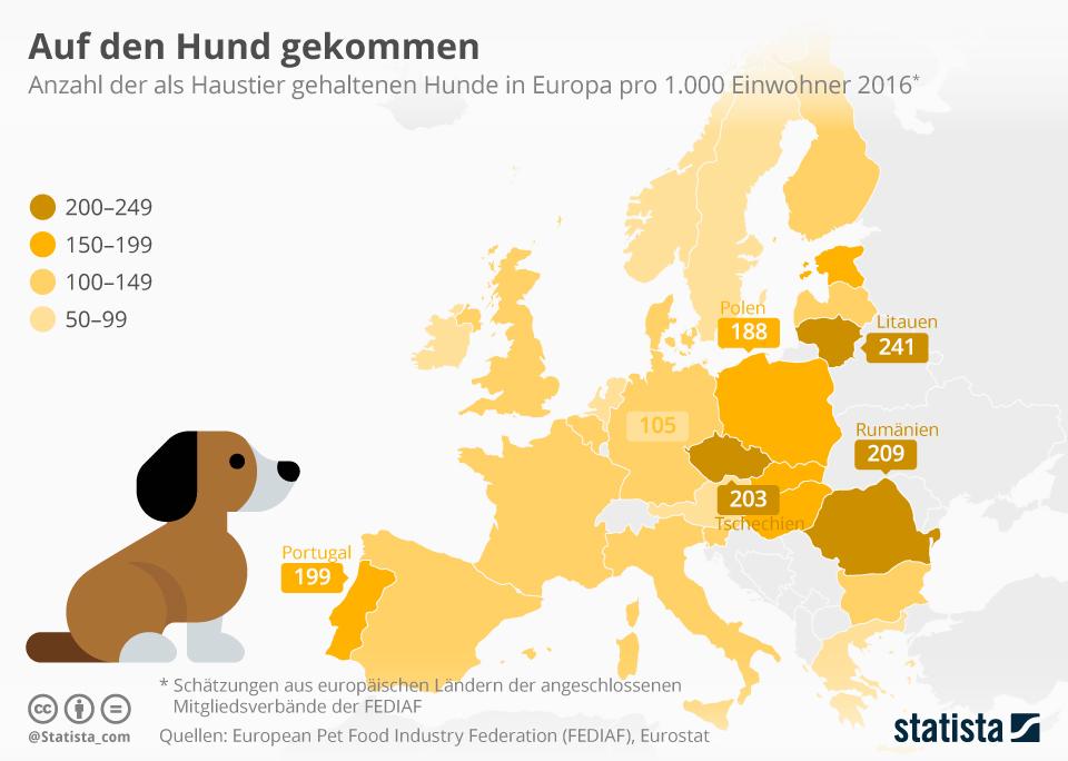 Infografik: Auf den Hund gekommen | Statista
