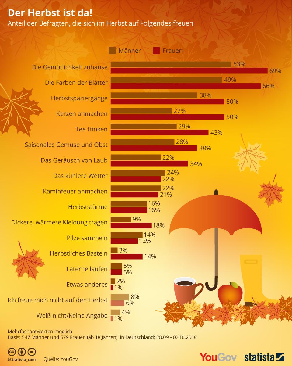 Infografik: Der Herbst ist da! | Statista