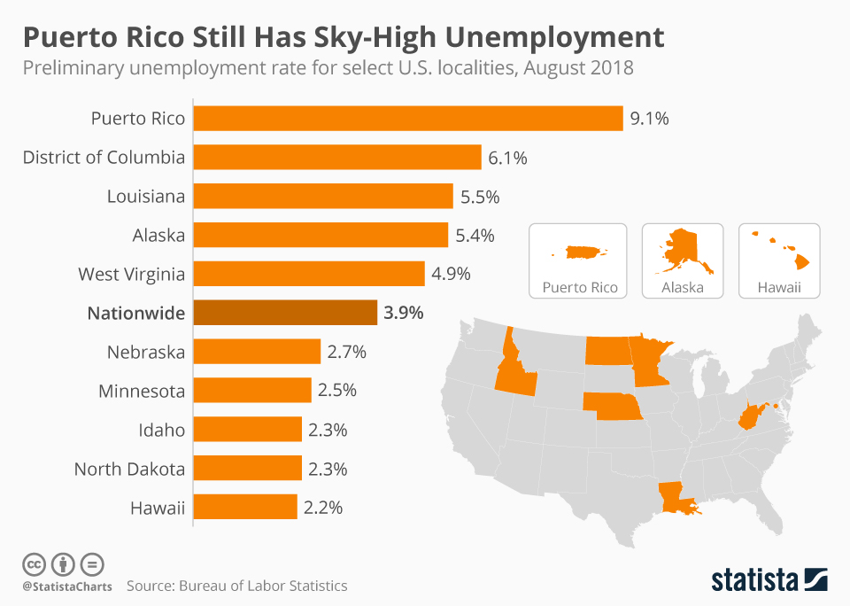 Infographic: Puerto Rico Still Has Sky-High Unemployment | Statista