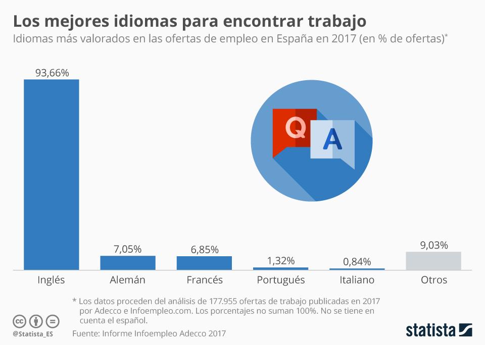 Infografía: El alemán, segundo idioma más demandado en España por encima del francés   Statista
