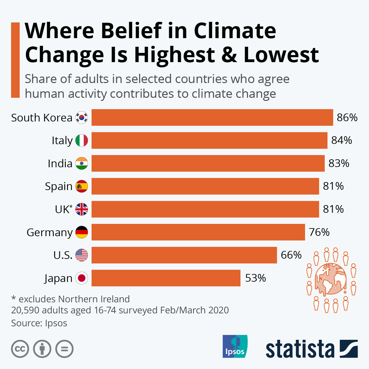 Infographic: Where Belief in Climate Change is Highest & Lowest | Statista