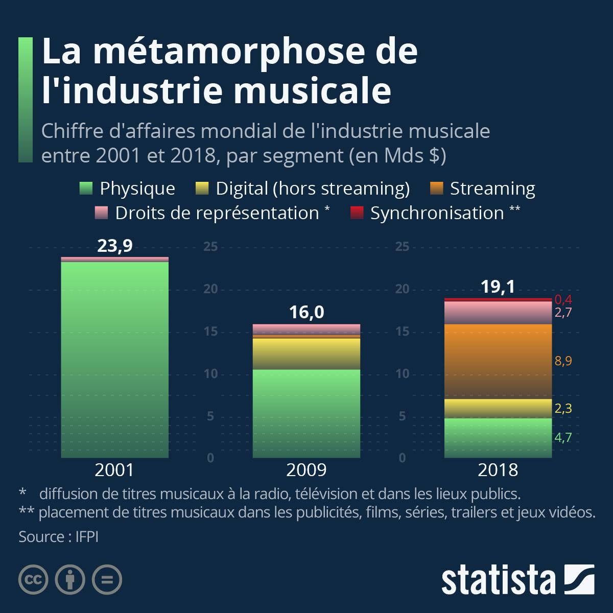 Infographie: La métamorphose l'industrie musicale | Statista
