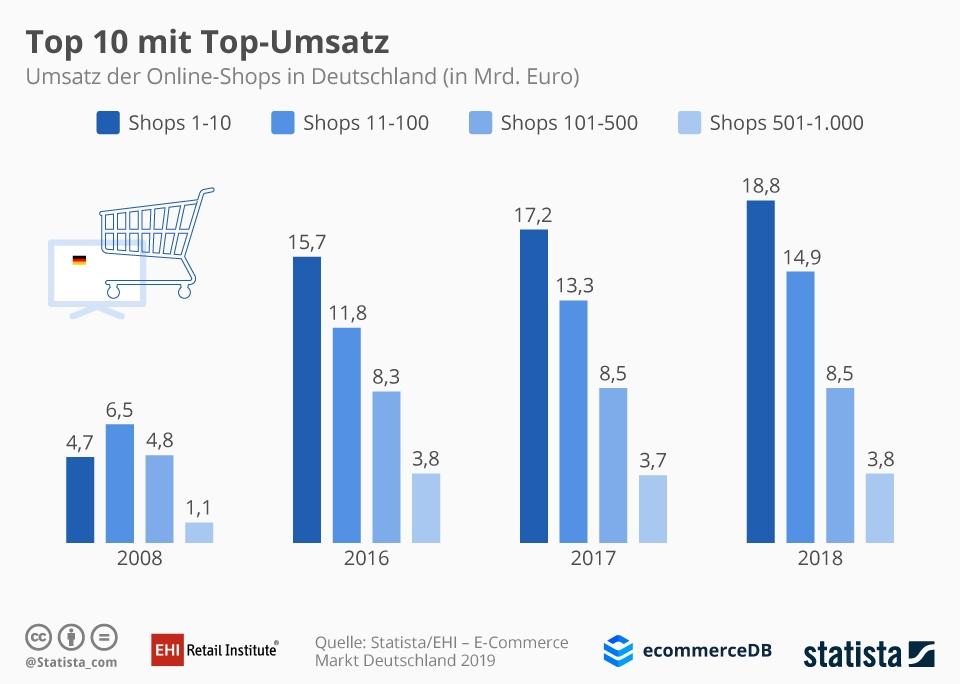 Infografik: Top 10 mit Top-Umsatz | Statista