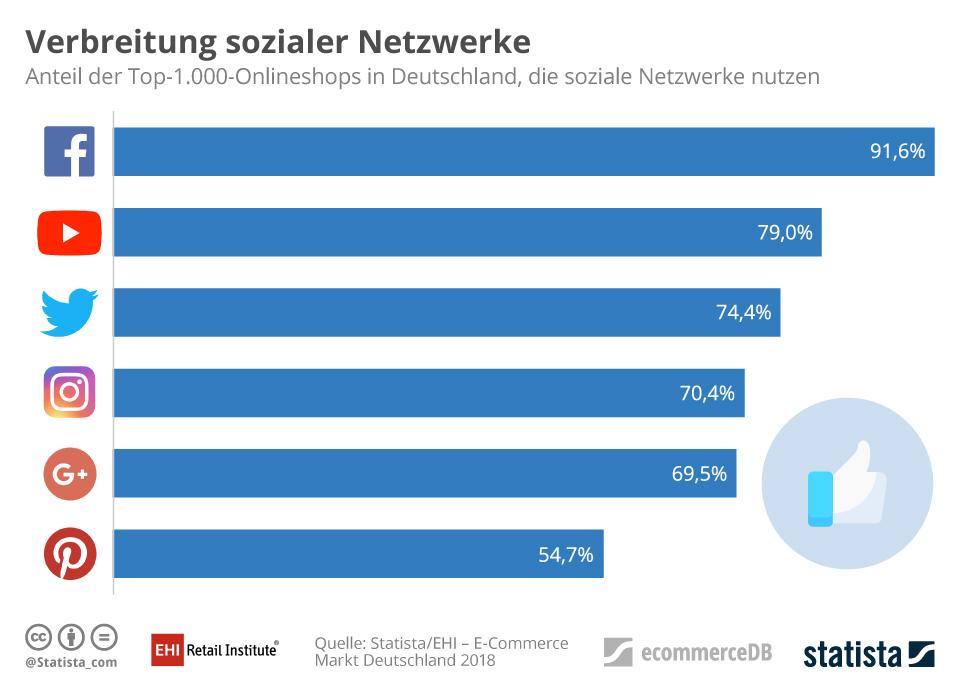 Infografik: Verbreitung sozialer Netzwerken | Statista