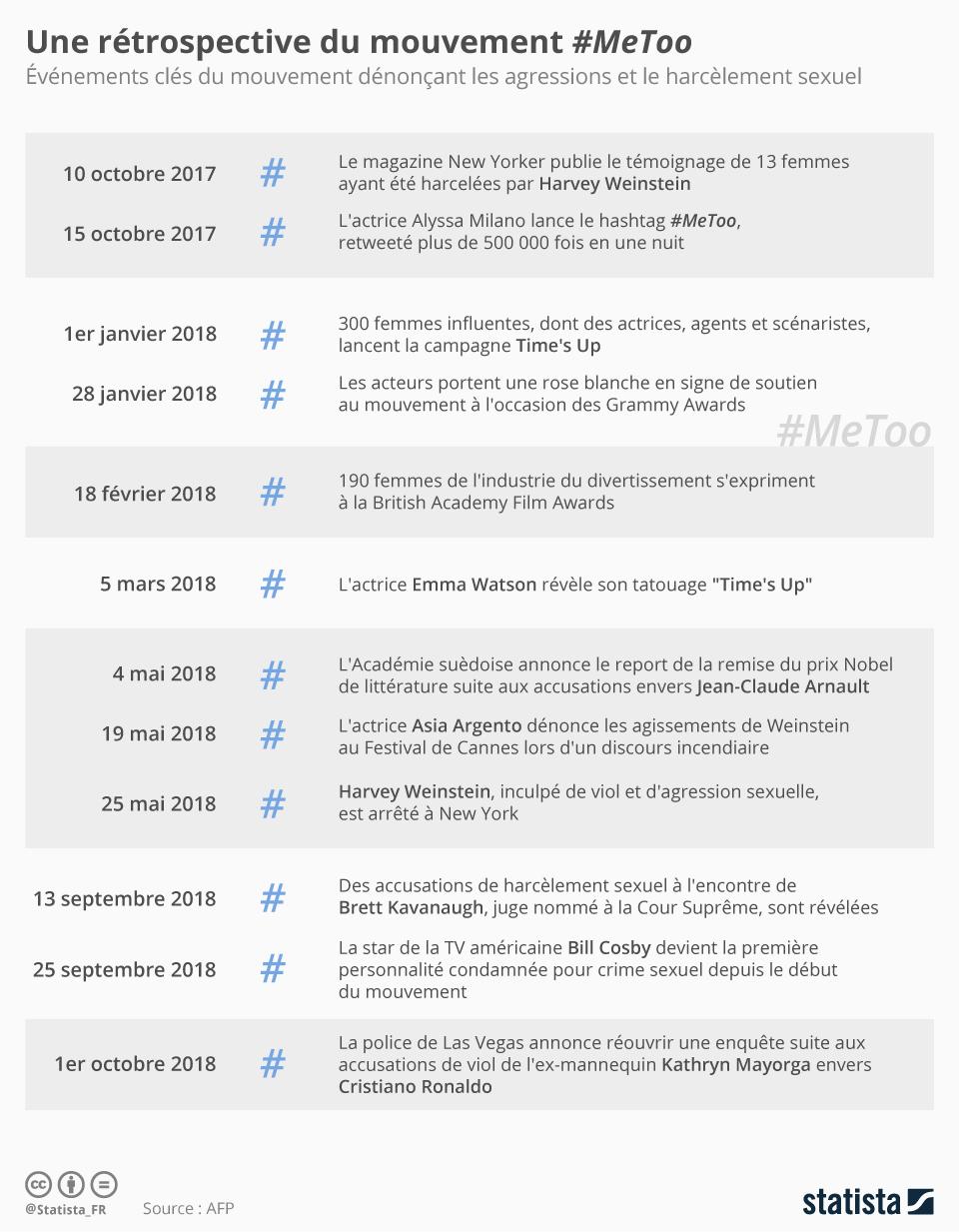 Infographie: Une rétrospective du mouvement #MeToo | Statista