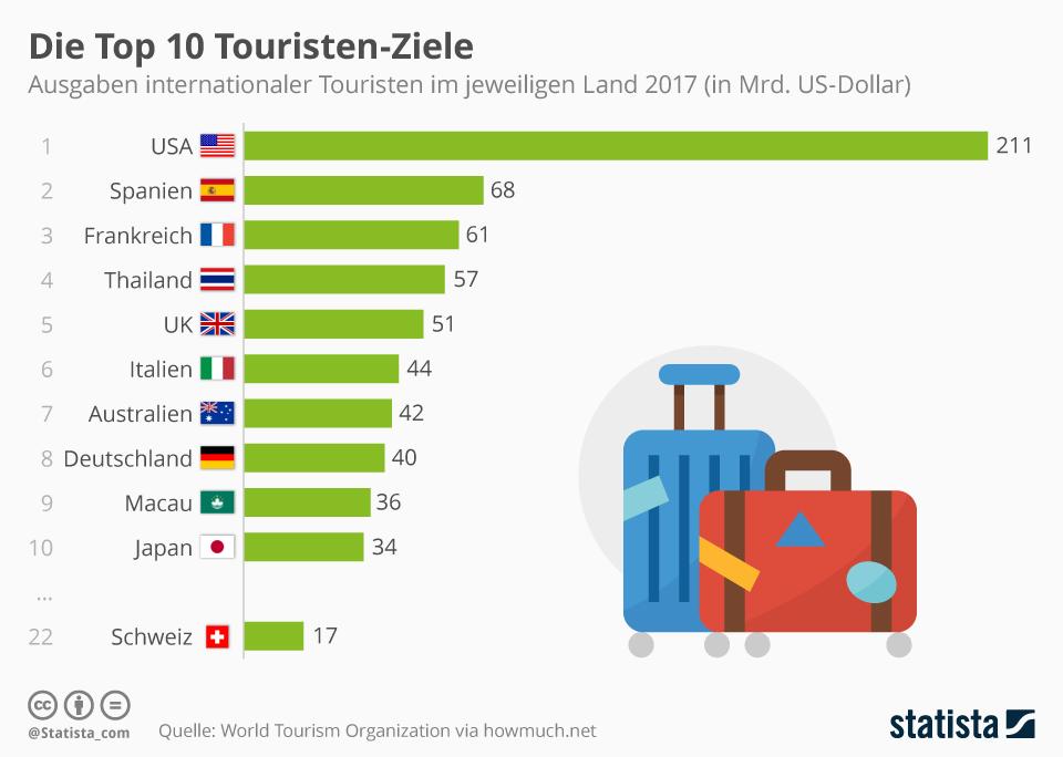 Infografik: Die Top 10 Touristen-Ziele | Statista