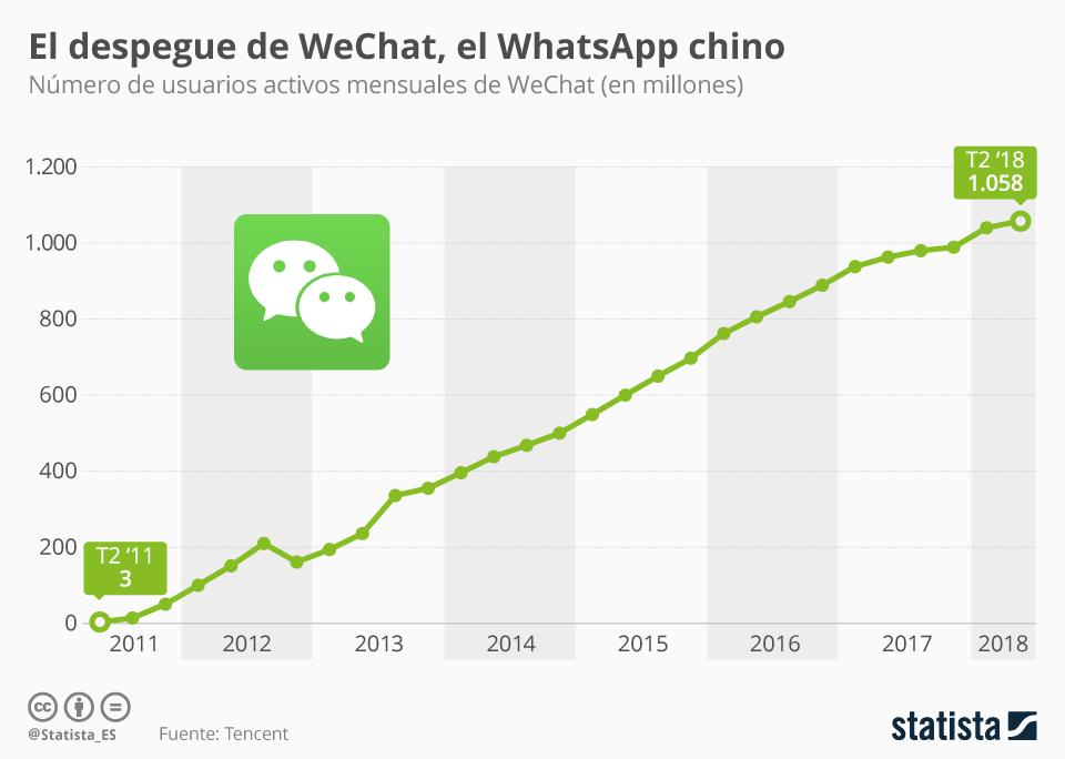 Infografía: WeChat, la app de mensajería que ha conquistado China | Statista
