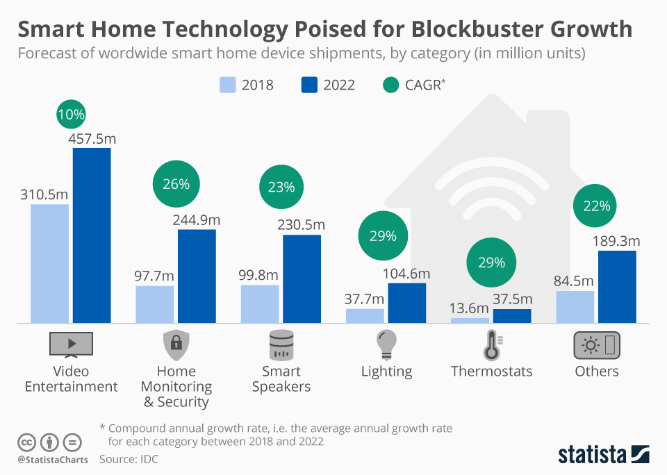Infographic: Smart Home Technology Poised for Blockbuster Growth | Statista