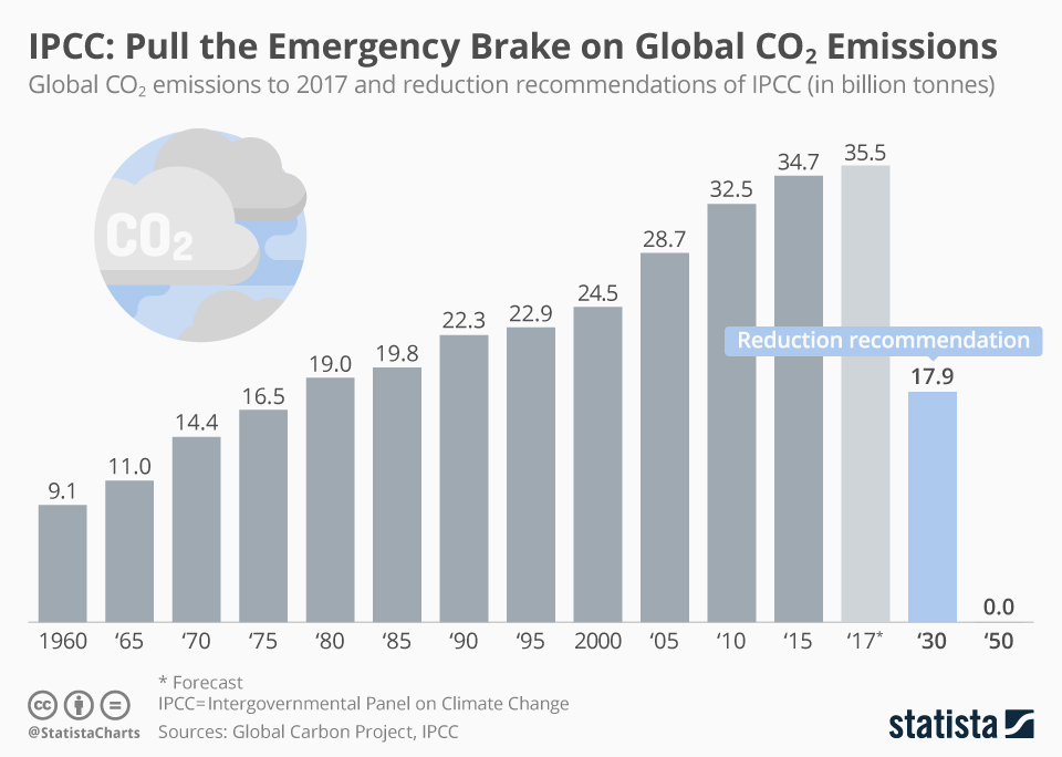 Infographic: IPCC: Pull the Emergency Brake on Global CO2 Emissions | Statista