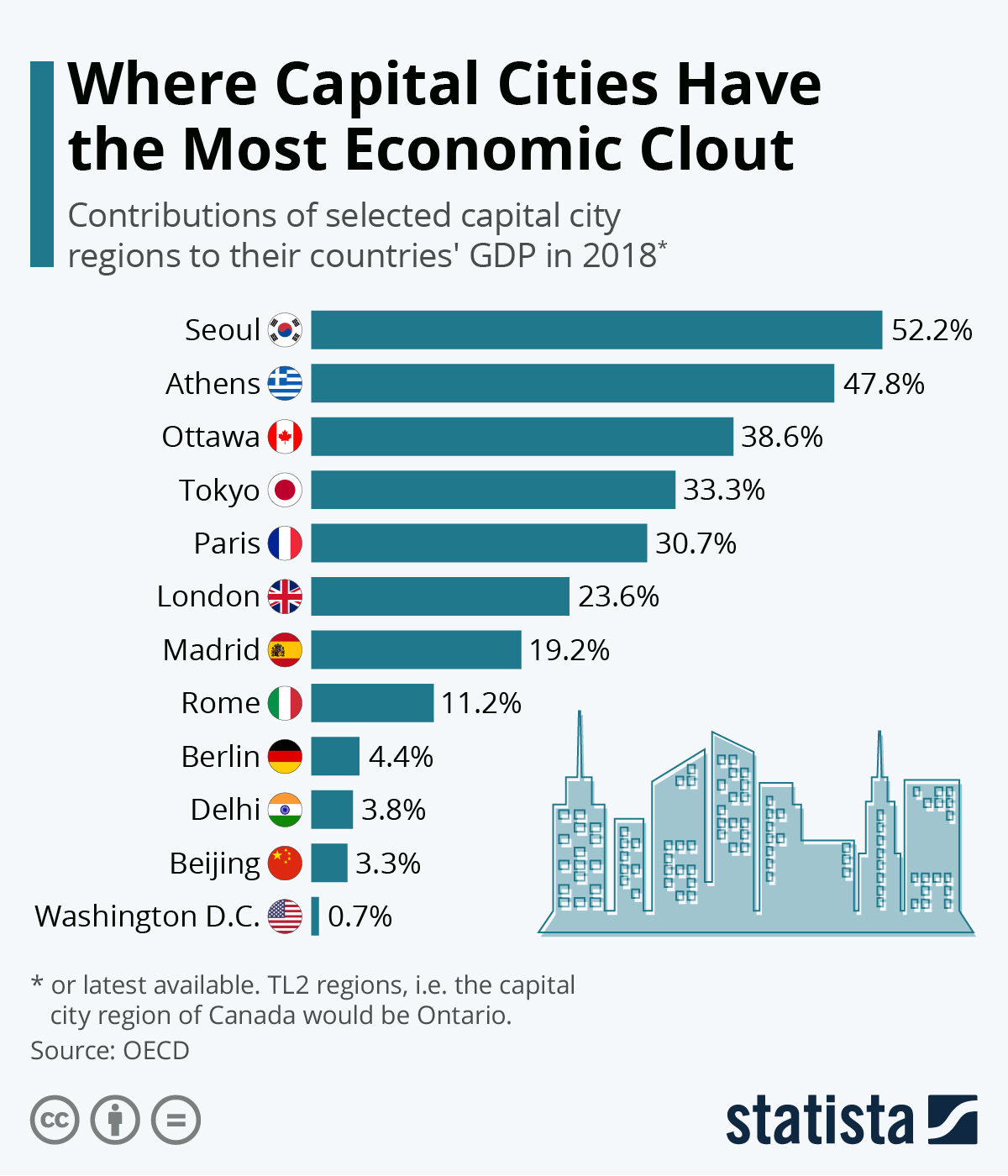 Infographic: Where Capital Cities Have The Most Economic Clout | Statista