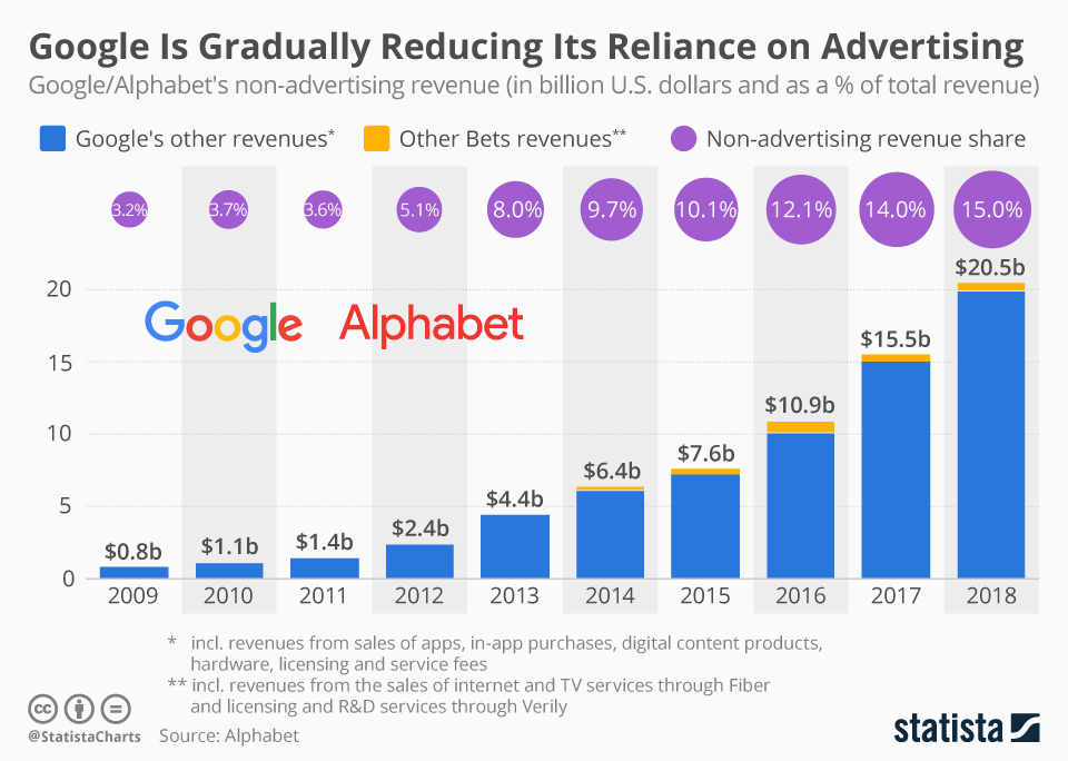 Infographic: Google Is Gradually Reducing Its Reliance on Advertising | Statista