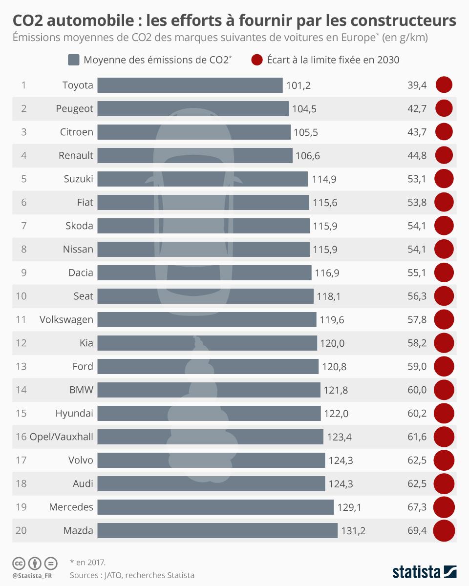 Infographie: CO2 automobile : les efforts à fournir par les constructeurs | Statista