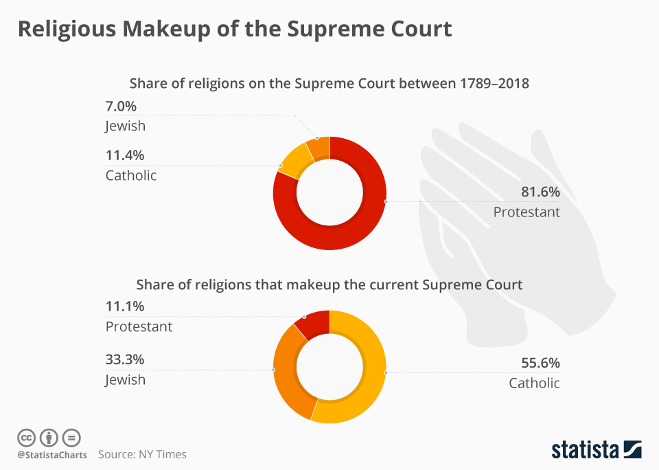 Infographic: Religious Makeup of the Supreme Court | Statista