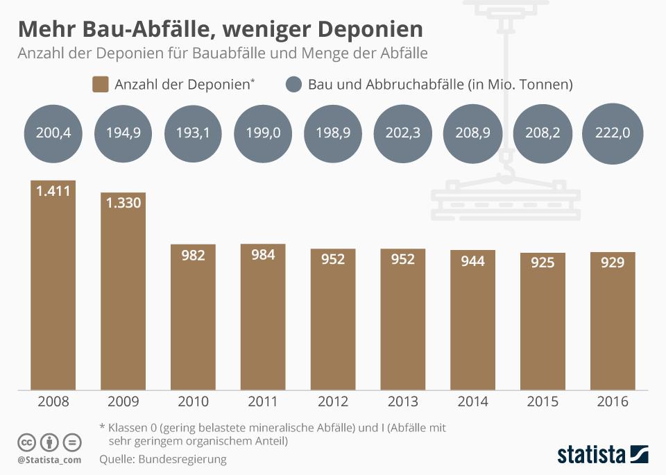 Infografik: Mehr Bau-Abfälle, weniger Deponien | Statista