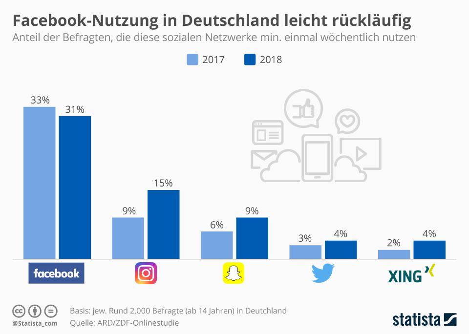 Infografik: Facebook-Nutzung in Deutschland leicht rückläufig | Statista