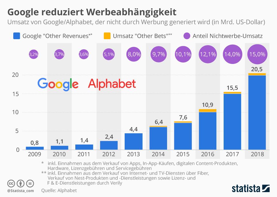 Infografik: Google reduziert Werbeabhängigkeit | Statista