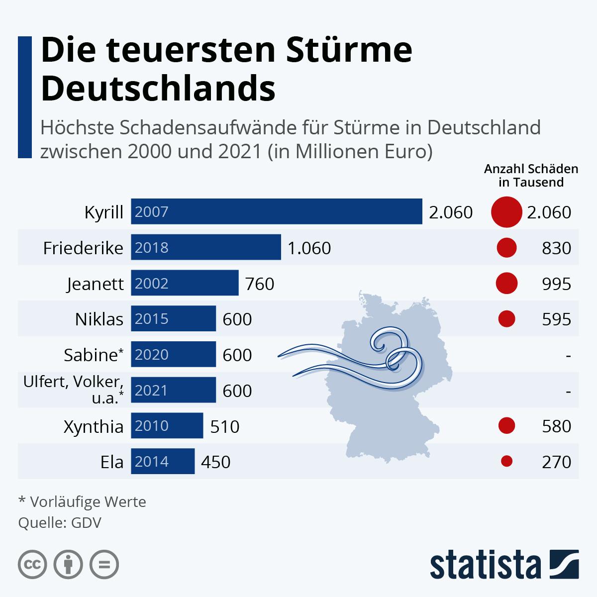 Infografik: Die teuersten Winterstürme in Deutschland | Statista