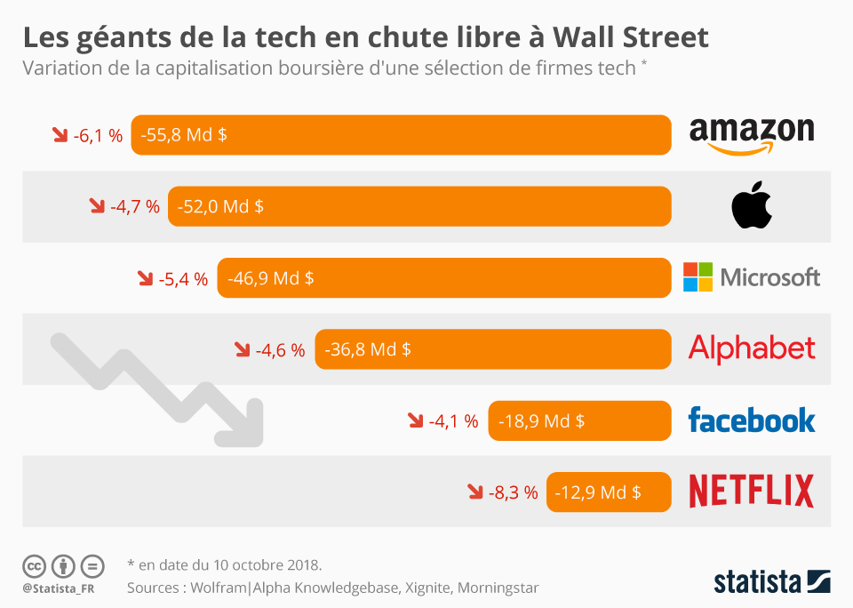 Infographie: Les géants de la tech en chute libre à Wall Street | Statista