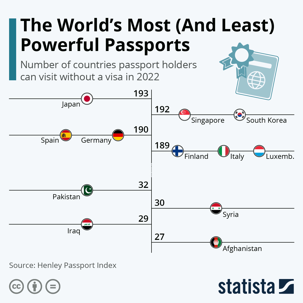 Infographic: The World's Most Powerful Passports | Statista