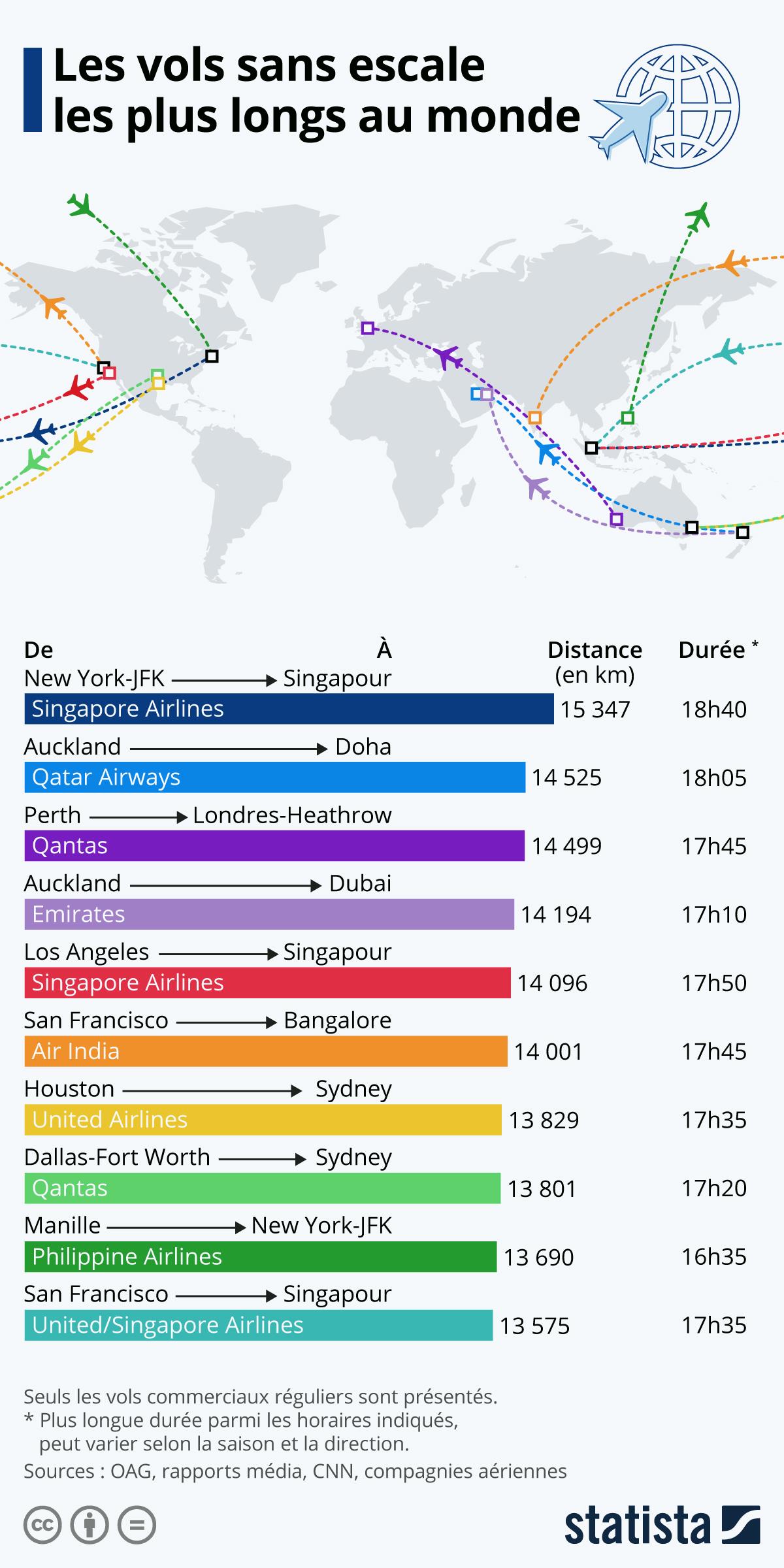 Infographie: Les vols sans escale les plus longs au monde | Statista