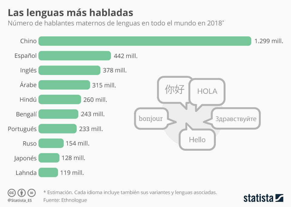 Gráfico: ¿Cuántas personas hablan español en el mundo? | Statista