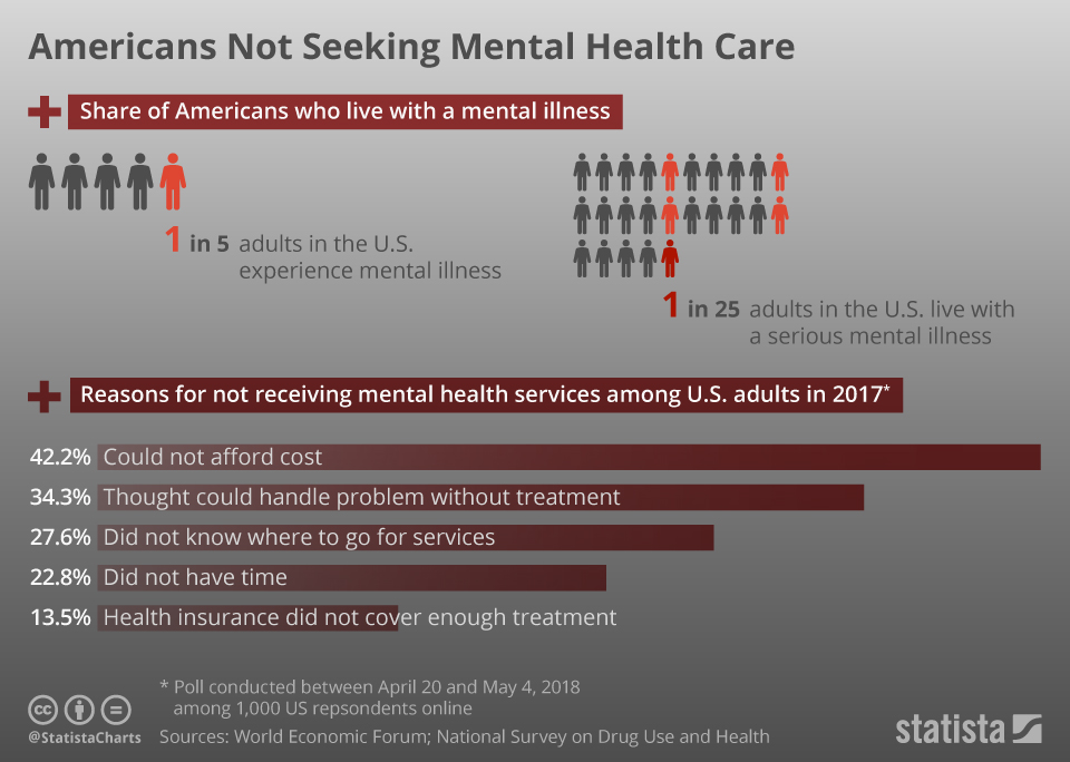 Infographic: Americans Not Seeking Mental Health Care   Statista