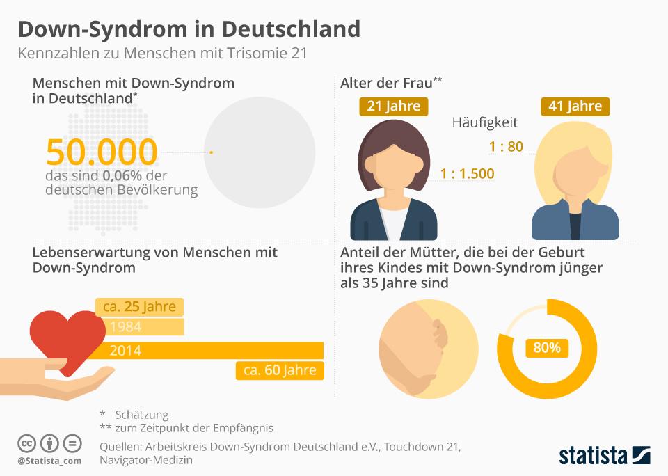 Infografik: Down-Syndrom in Deutschland | Statista