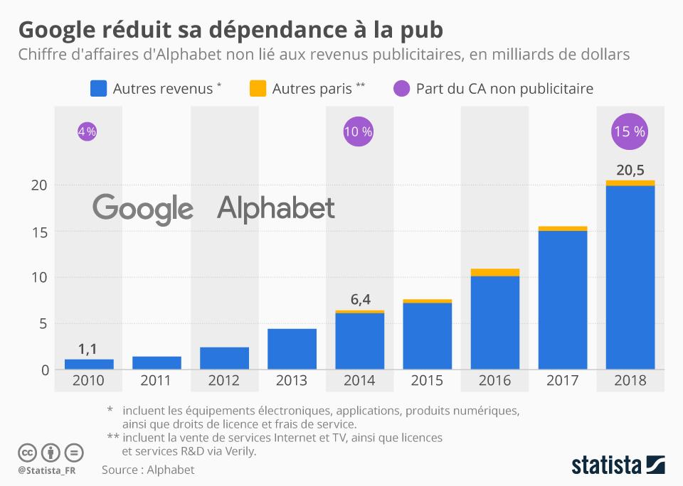 Infographie: Google réduit sa dépendance à la pub | Statista