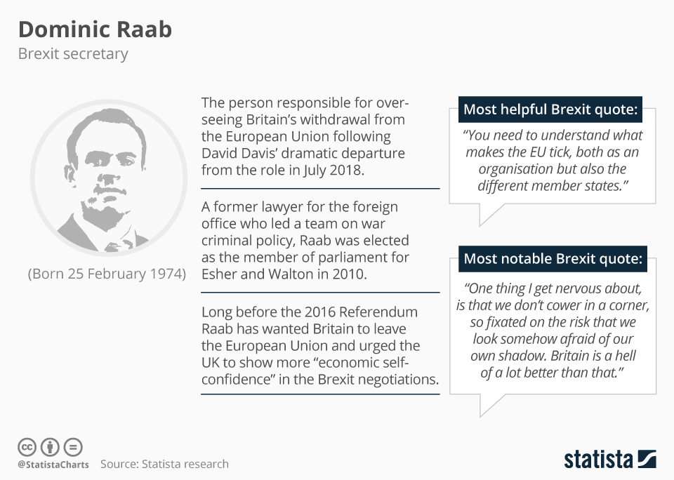 Infographic: Meet the Brexit negotiators - Dominic Raab | Statista