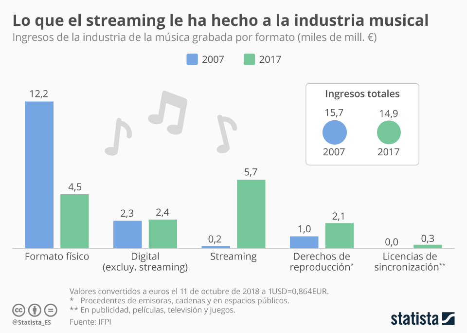 Infografía: El streaming, una revolución para la industria musical  | Statista
