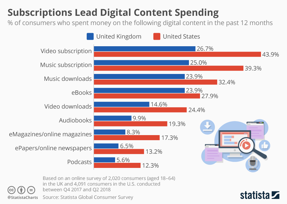 Infographic: Subscriptions Lead Digital Content Spending | Statista