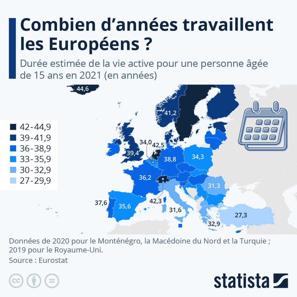 Infographie: Combien d'années travaillent les Européens ? | Statista