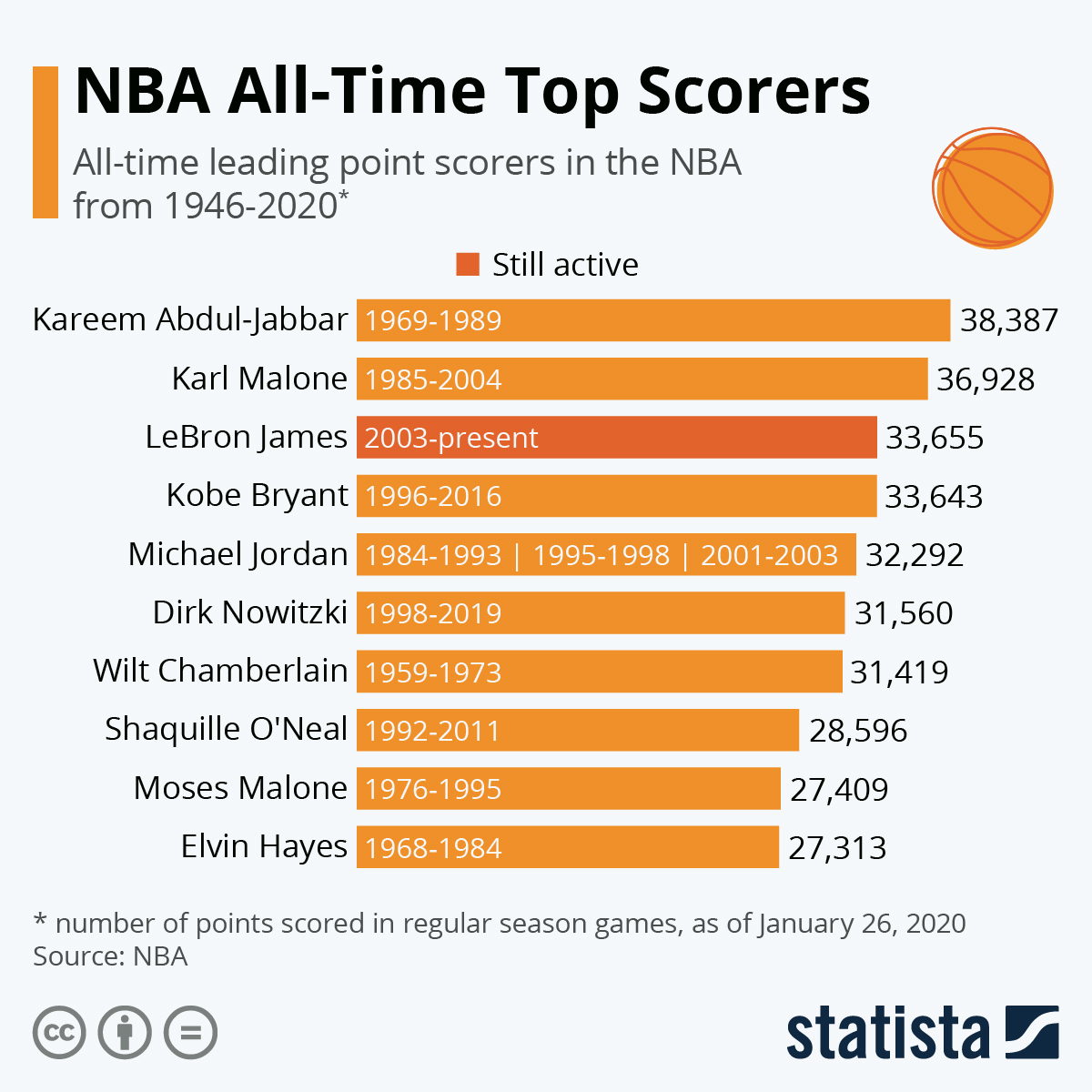 Infographic: NBA All-Time Top Scorers | Statista