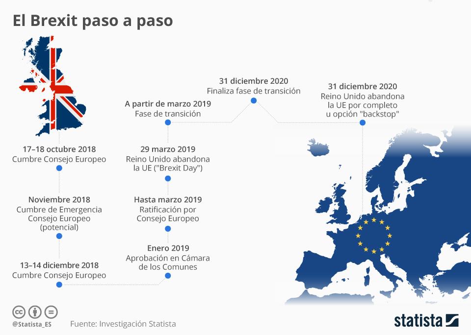 Infografía: Las fechas clave de las negociaciones sobre el Brexit | Statista