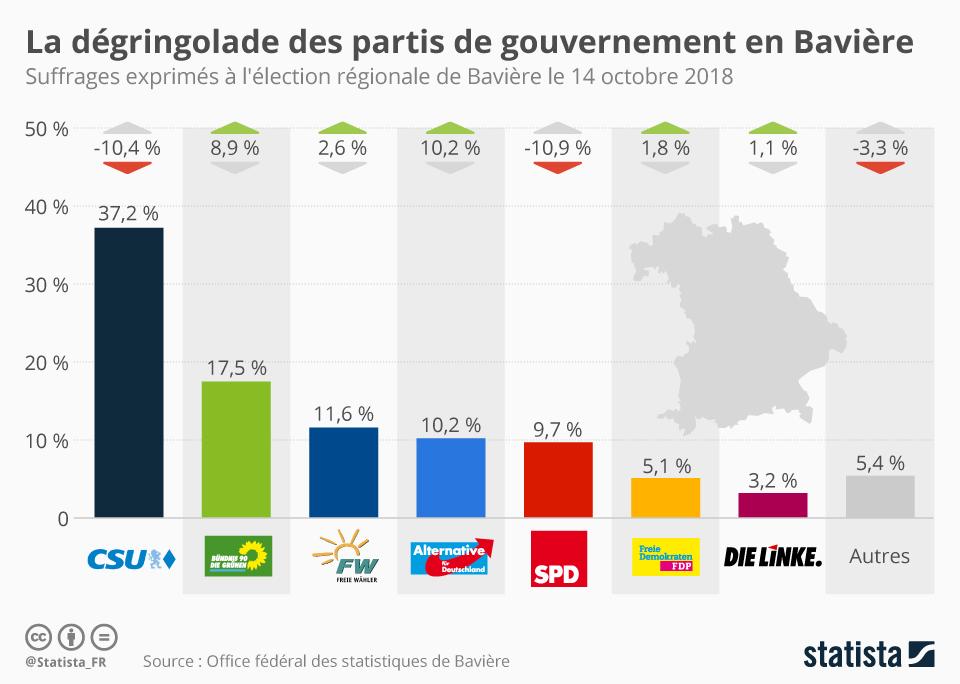 Infographie: La dégringolade des partis de gouvernement en Bavière | Statista