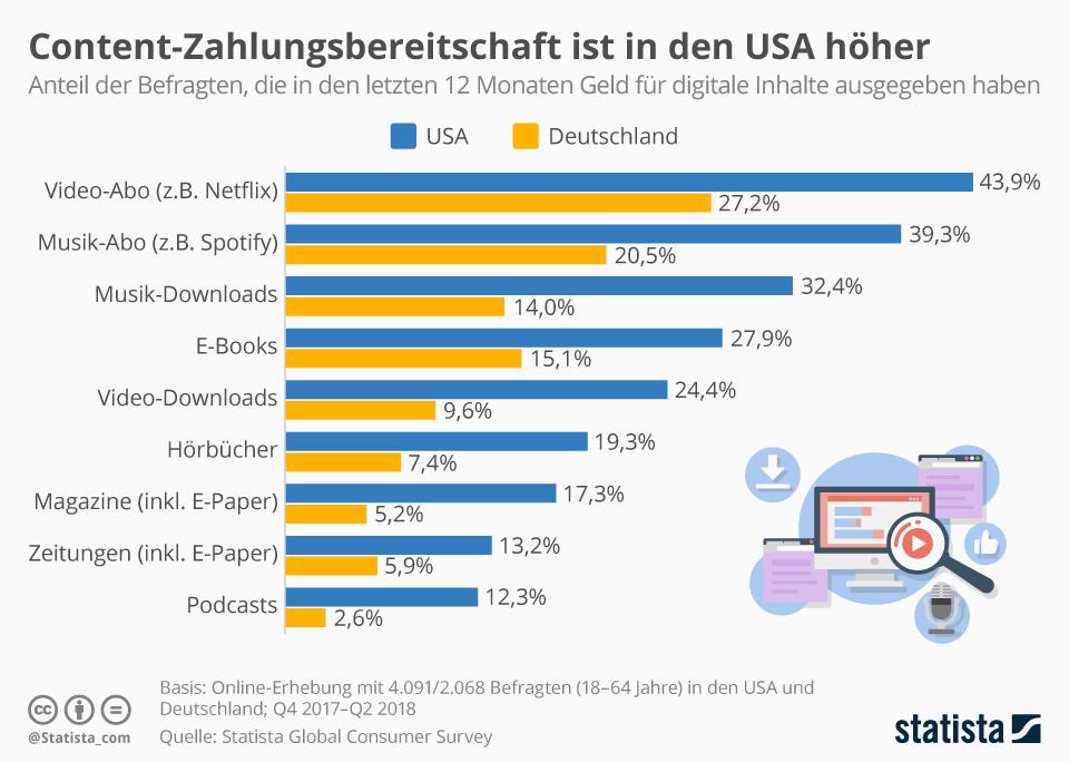 Infografik: Content-Zahlungsbereitschaft ist in den USA höher | Statista
