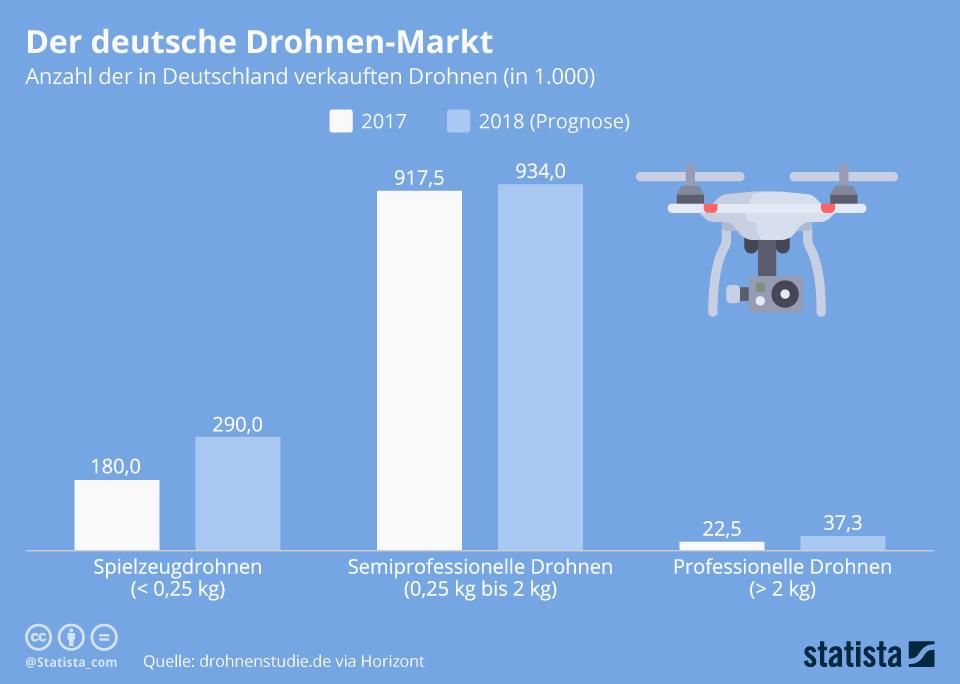 Infografik: Der deutsche Drohnen-Markt | Statista
