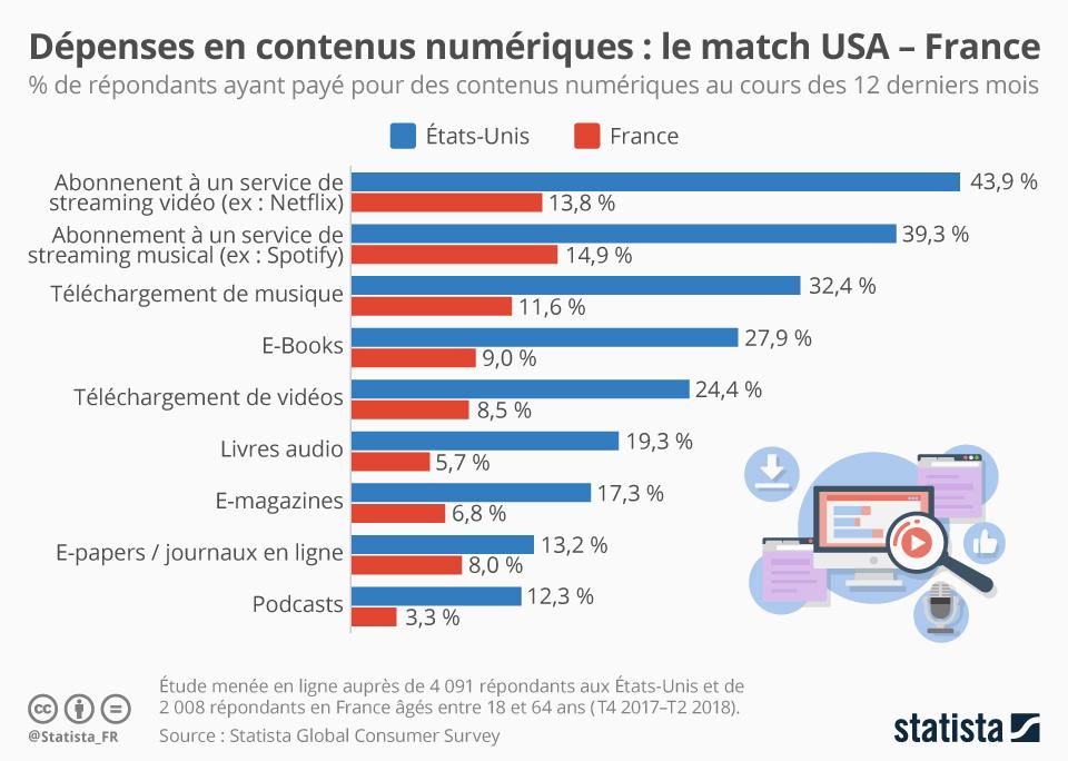 Infographie: Dépenses en contenus numériques : où va l'argent ?   Statista