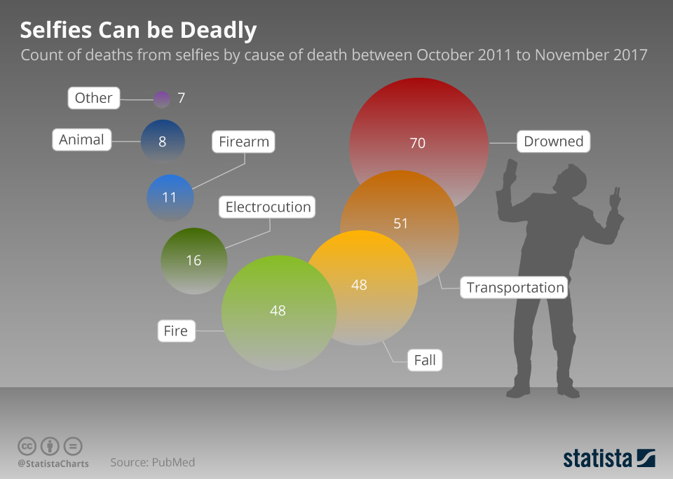 Infographic: Selfies Can Be Deadly | Statista