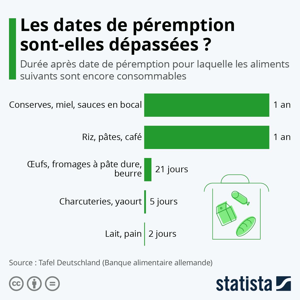 Infographie: Les dates de péremptions sont-elles dépassées ? | Statista
