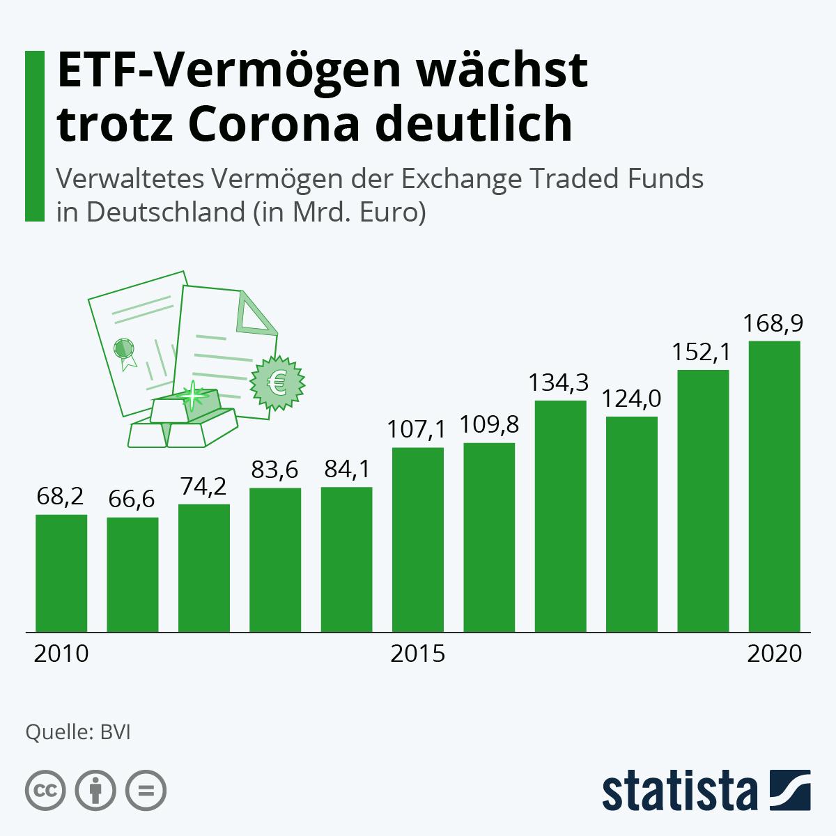 Infografik: Deutsche entdecken langsam ETFs als Anlageform | Statista