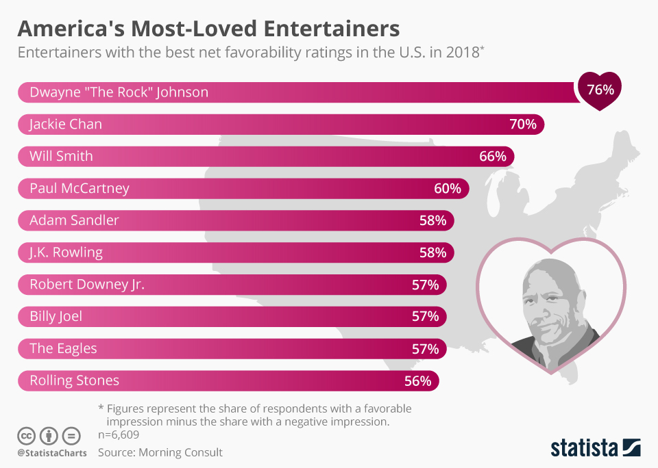 Infographic: America's Most-Loved Entertainers   Statista