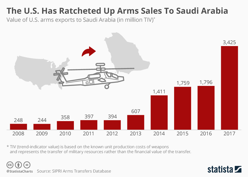 Infographic: The U.S. Has Ratcheted Up Arms Sales To Saudi Arabia  | Statista