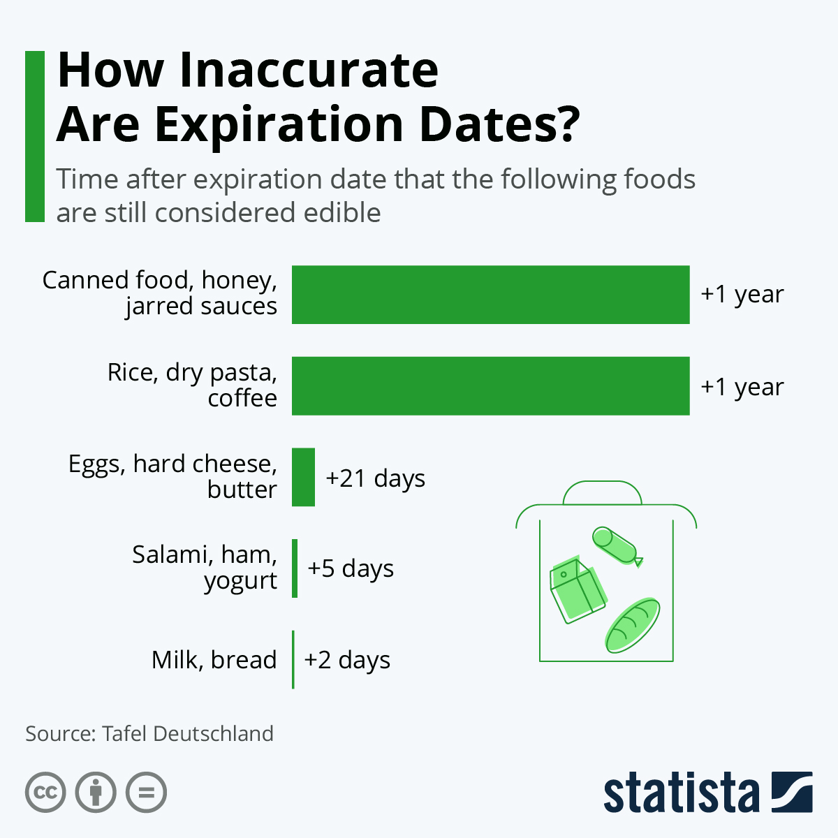 Infographic: How Inaccurate Are Expiration Dates? | Statista